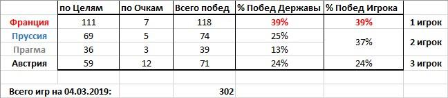 Статистика Игр (04.03.2019)