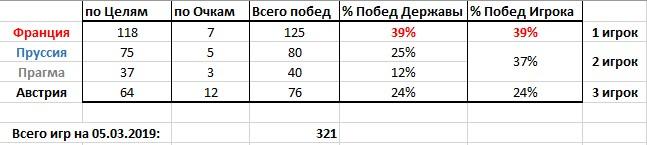 Статистика Игр (05.03.2019)