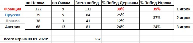 Maria. Статистика Игр (09.01.2020)