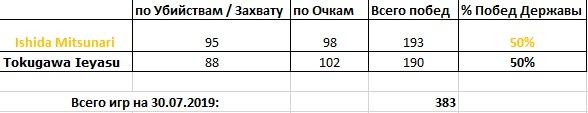 Статистика партий (30.07.2019)